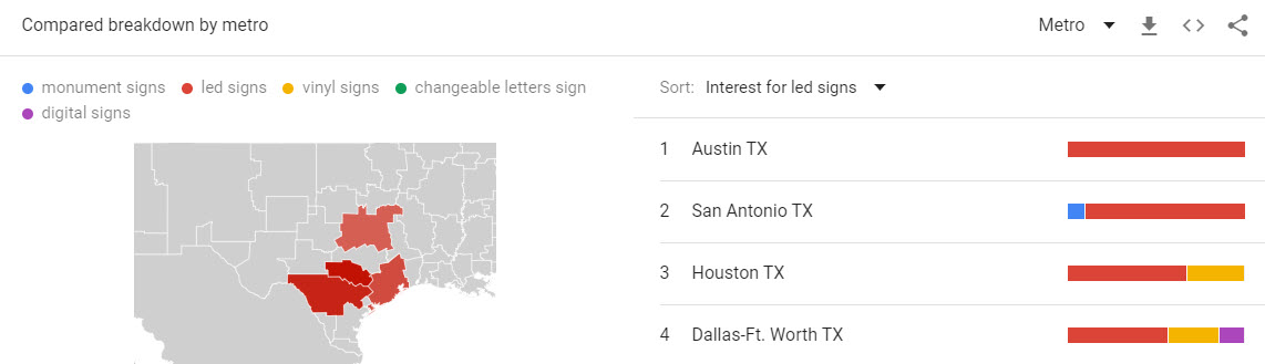 Signs Data by Metro or City in Texas - Data, Search History, and More - A Guthman Signs Study